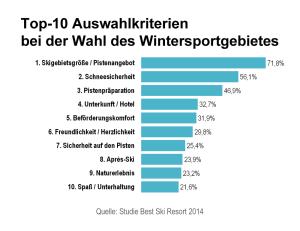 Grafik über die 10 wichtigsten Auswahlkriterien für Wintersportgebiete 2014